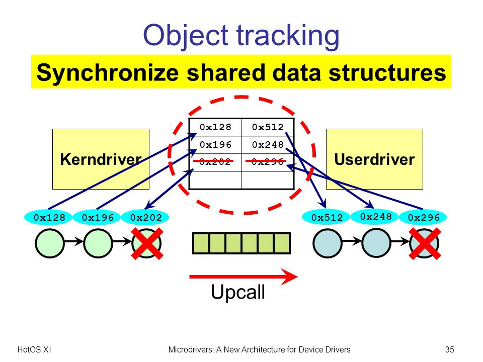 HotOS XIMicrodrivers: A New Architecture for Device Drivers35 UserdriverKerndriver Object tracking 0x1280x512 0x1960x248 0x1280x1960x202 Upcall 0x512 0x248 0x296 0x2020x296 Synchronize shared data structures