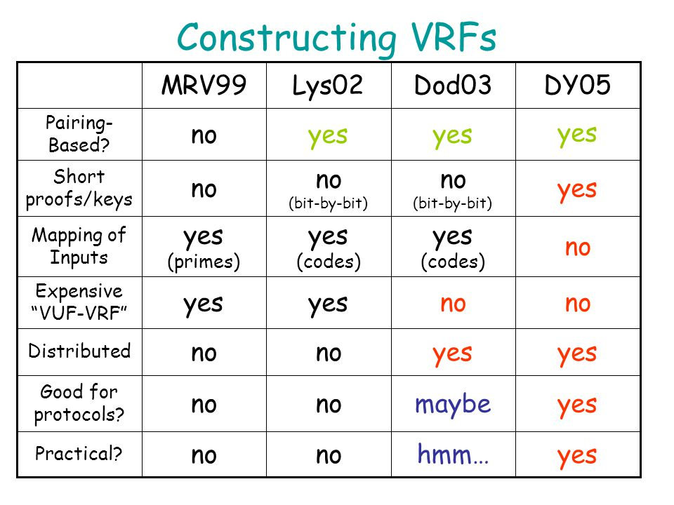 VUF to VRF Transformation First, get nice and elegant VUF construction –Verifiable unpredictable function is just like VRF except hard to compute any