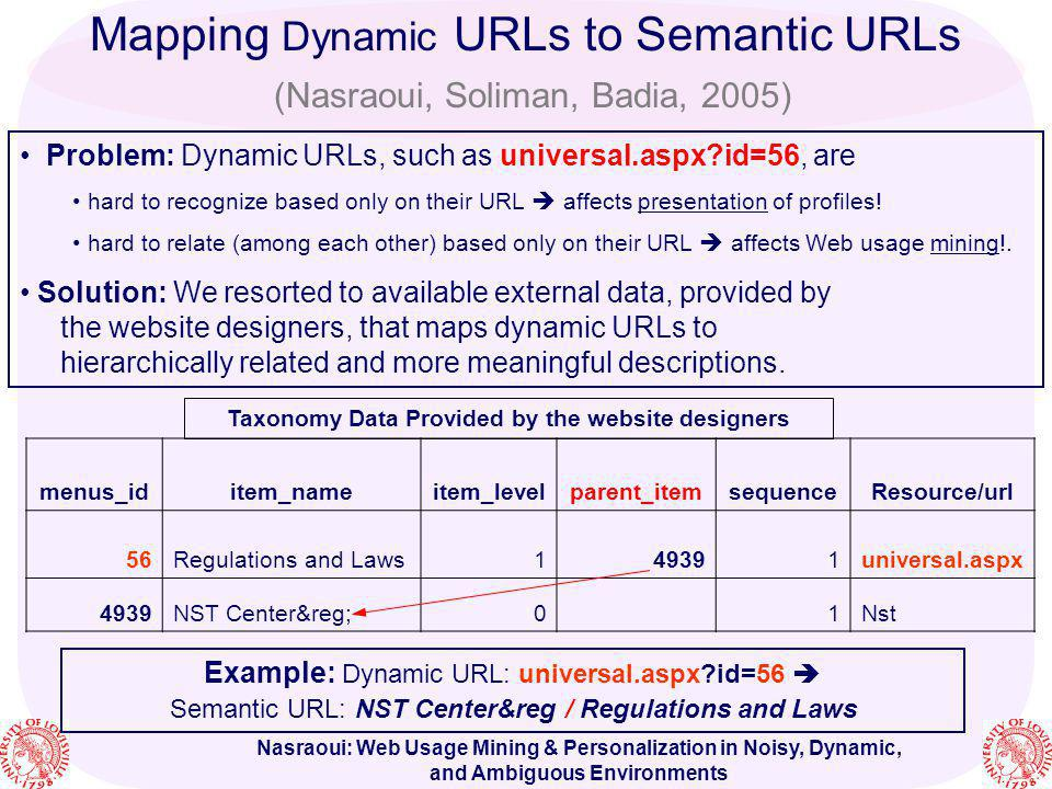 Nasraoui: Web Usage Mining & Personalization in Noisy, Dynamic, and Ambiguous Environments Problem: Dynamic URLs, such as universal.aspx?id=56, are ha