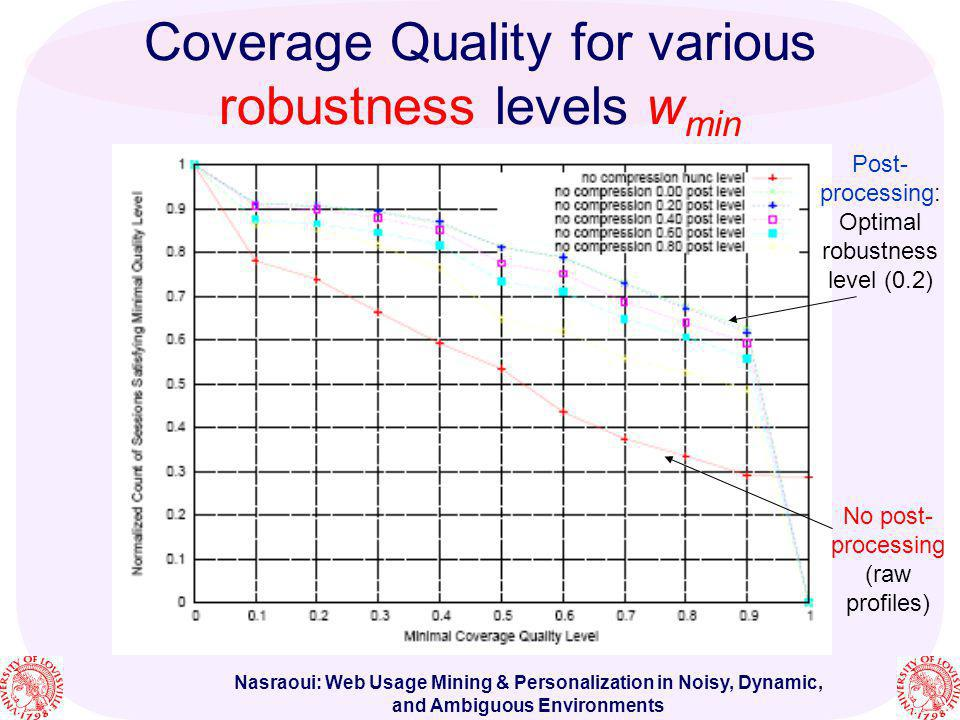 Nasraoui: Web Usage Mining & Personalization in Noisy, Dynamic, and Ambiguous Environments Coverage Quality for various robustness levels w min No pos