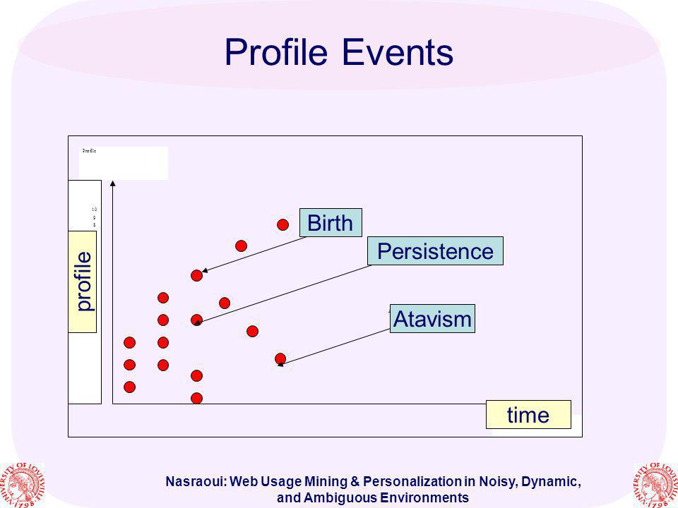 Nasraoui: Web Usage Mining & Personalization in Noisy, Dynamic, and Ambiguous Environments Profile Events time Profile 10 9 8 7 6 5 4 3 2 1 Atavism Pe