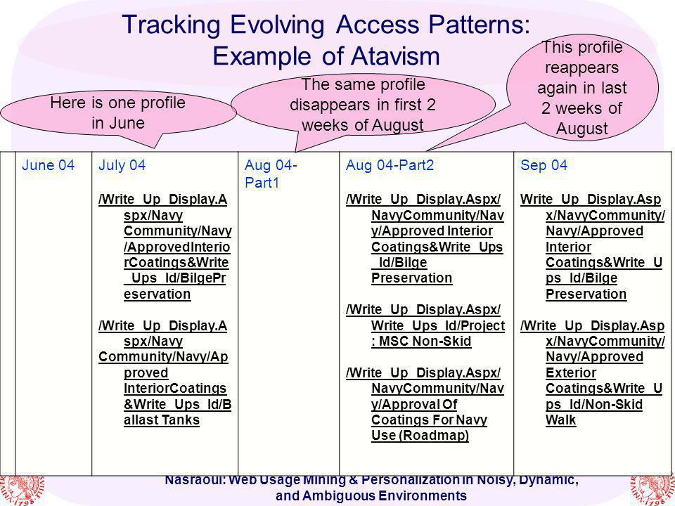 Nasraoui: Web Usage Mining & Personalization in Noisy, Dynamic, and Ambiguous Environments Tracking Evolving Access Patterns: Example of Atavism June