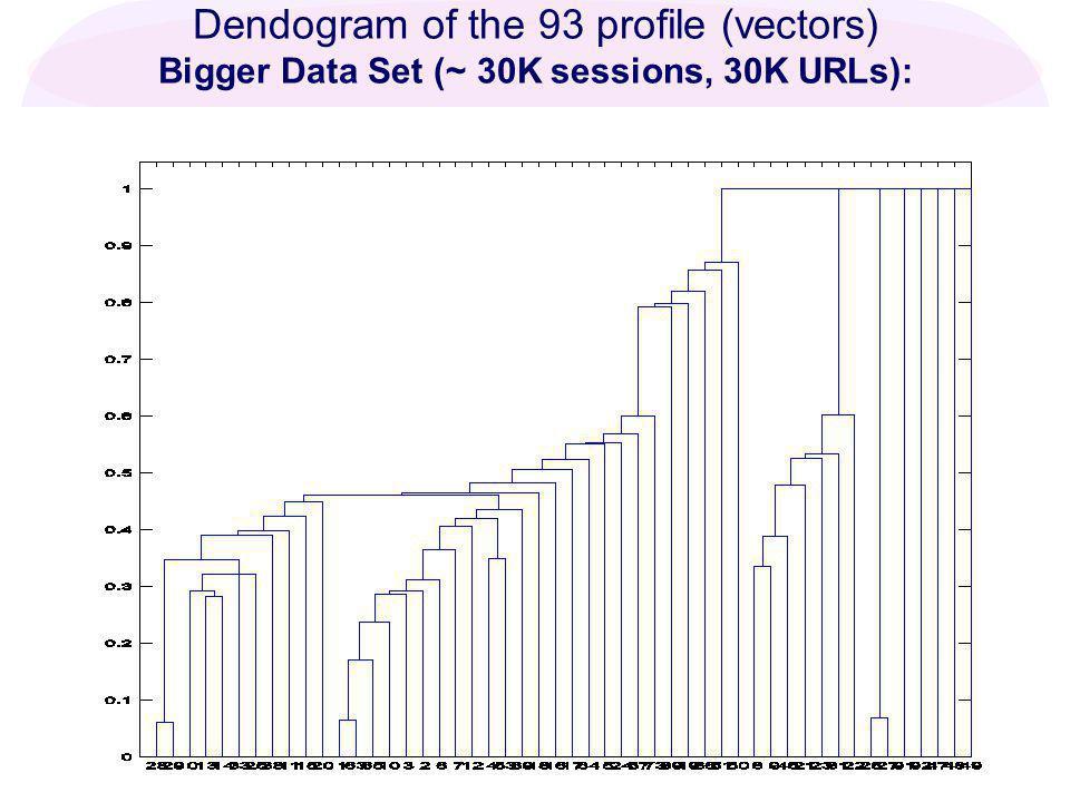 Nasraoui: Web Usage Mining & Personalization in Noisy, Dynamic, and Ambiguous Environments Dendogram of the 93 profile (vectors) Bigger Data Set (~ 30