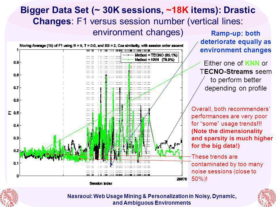 Nasraoui: Web Usage Mining & Personalization in Noisy, Dynamic, and Ambiguous Environments Bigger Data Set (~ 30K sessions, ~18K items): Drastic Chang
