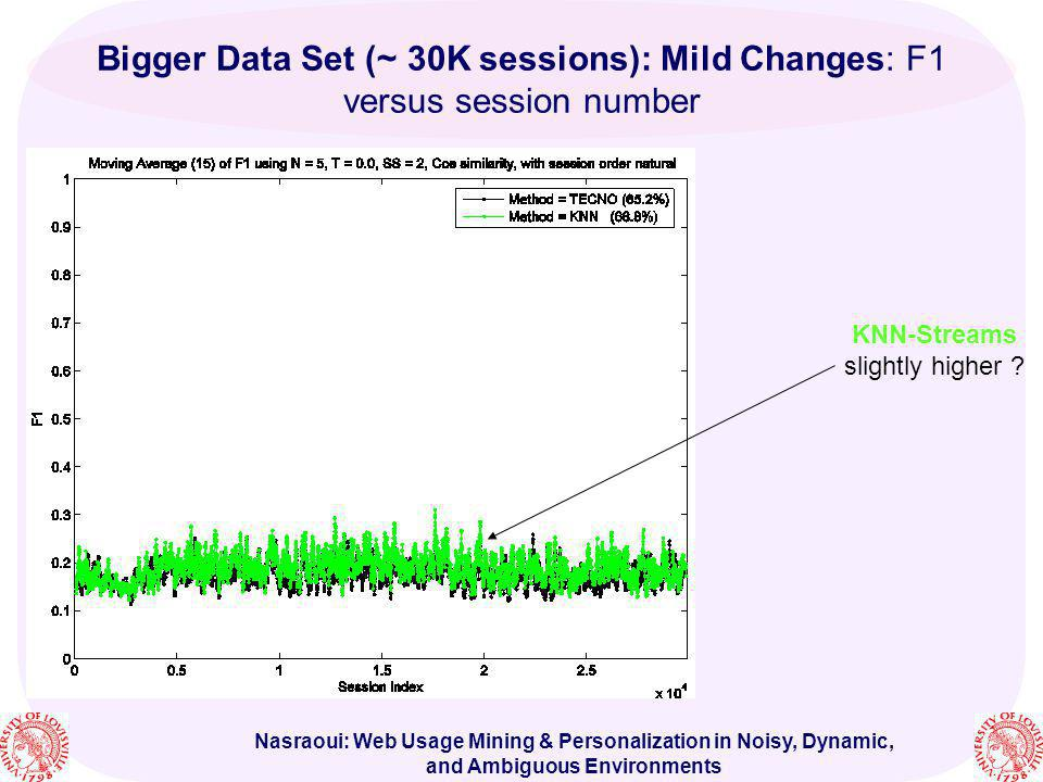 Nasraoui: Web Usage Mining & Personalization in Noisy, Dynamic, and Ambiguous Environments Bigger Data Set (~ 30K sessions): Mild Changes: F1 versus s