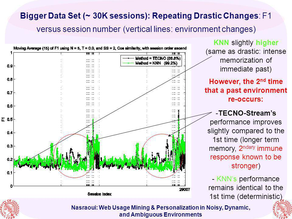 Nasraoui: Web Usage Mining & Personalization in Noisy, Dynamic, and Ambiguous Environments Bigger Data Set (~ 30K sessions): Repeating Drastic Changes