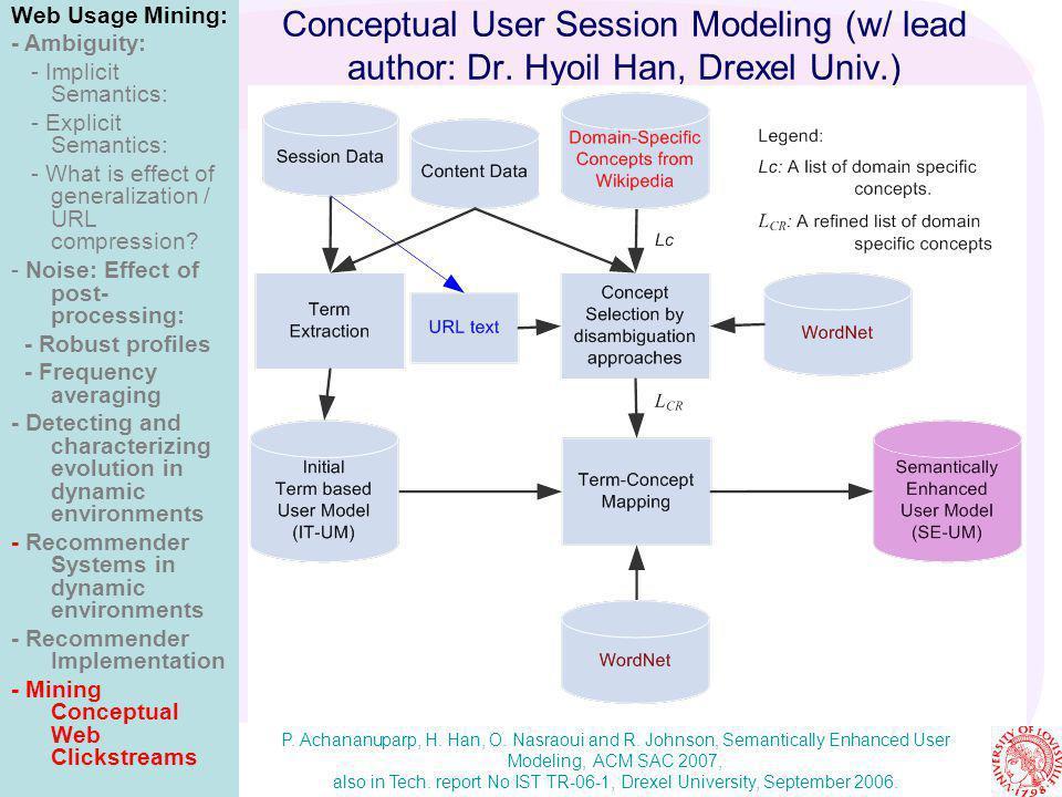 Conceptual User Session Modeling (w/ lead author: Dr. Hyoil Han, Drexel Univ.) Web Usage Mining: - Ambiguity: - Implicit Semantics: - Explicit Semanti