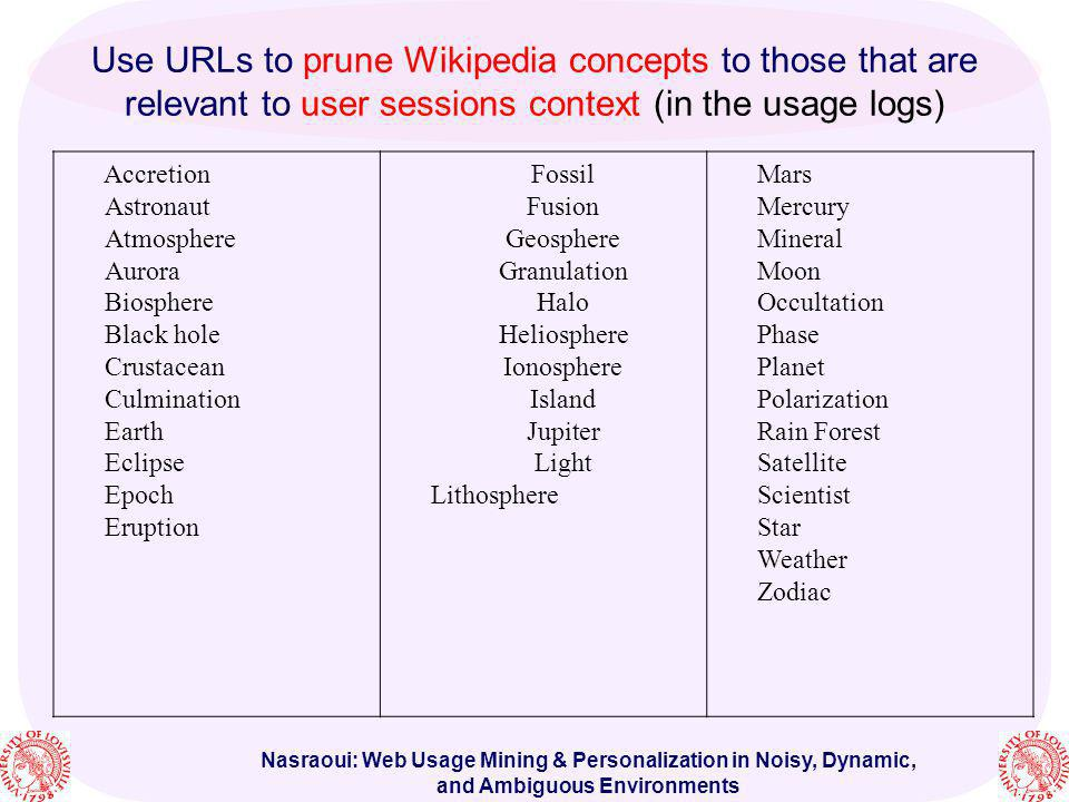 Nasraoui: Web Usage Mining & Personalization in Noisy, Dynamic, and Ambiguous Environments Use URLs to prune Wikipedia concepts to those that are rele