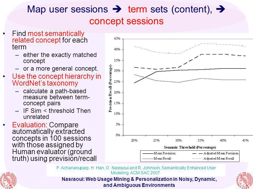 Nasraoui: Web Usage Mining & Personalization in Noisy, Dynamic, and Ambiguous Environments Map user sessions term sets (content), concept sessions Fin