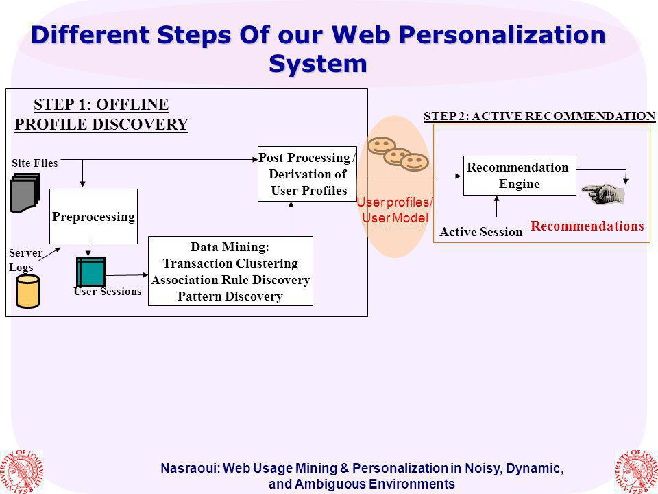 Nasraoui: Web Usage Mining & Personalization in Noisy, Dynamic, and Ambiguous Environments Different Steps Of our Web Personalization System Recommend