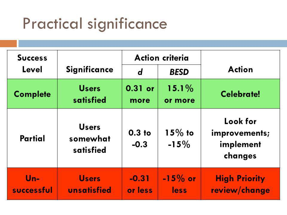 Practical significance Success LevelSignificance Action criteria Action dBESD Complete Users satisfied 0.31 or more 15.1% or more Celebrate.