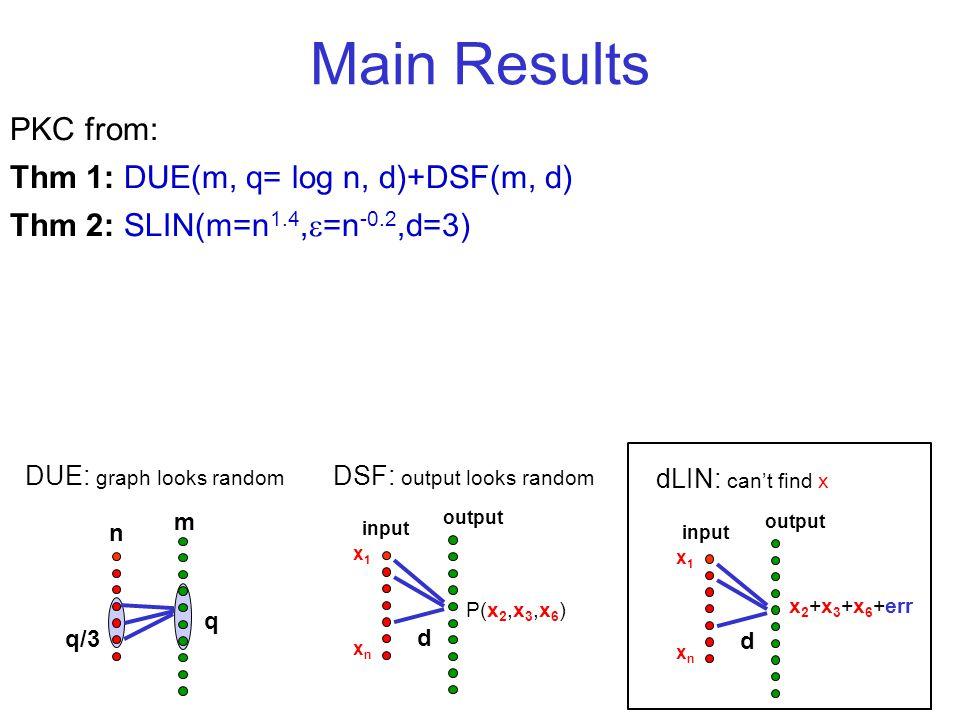 Main Results PKC from: Thm 1: DUE(m, q= log n, d)+DSF(m, d) Thm 2: SLIN(m=n 1.4, =n -0.2,d=3) q q/3 n m DUE: graph looks random P(x 2,x 3,x 6 ) d x1xnx1xn DSF: output looks random input output d x1xnx1xn dLIN: cant find x input output x 2 +x 3 +x 6 +err