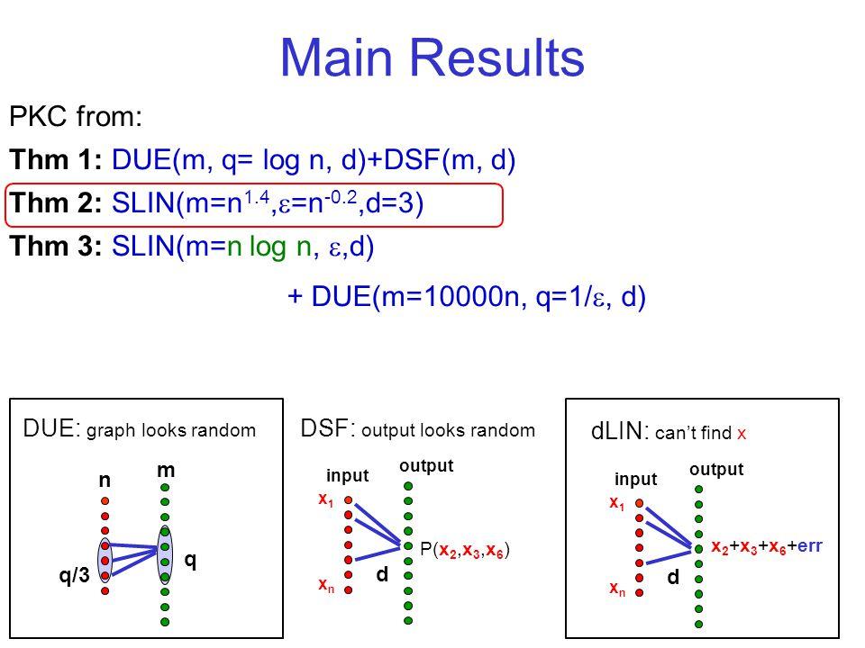 Main Results PKC from: Thm 1: DUE(m, q= log n, d)+DSF(m, d) Thm 2: SLIN(m=n 1.4, =n -0.2,d=3) Thm 3: SLIN(m=n log n,,d) q q/3 n m DUE: graph looks random P(x 2,x 3,x 6 ) d x1xnx1xn DSF: output looks random input output d x1xnx1xn dLIN: cant find x input output x 2 +x 3 +x 6 +err + DUE(m=10000n, q=1/, d)
