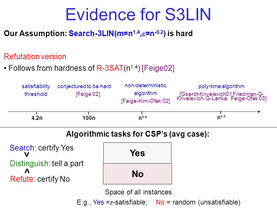 Evidence for S3LIN Our Assumption: Search-3LIN(m=n 1.4, =n -0.2 ) is hard Refutation version Follows from hardness of R-3SAT(n 1.4 ) [Feige02] E.g., Yes = -satisfiable; No = random (unsatisfiable) Algorithmic tasks for CSPs (avg case): No Yes Space of all instances Refute: certify No Distinguish: tell a part Search: certify Yes n 1.5 satisfiability threshold conjectured to be hard [Feige 02] non-deterministic algorithm [Feige-Kim-Ofek 02] poly-time algorithm [Goerdt-Krivelevich01 Friedman-G- Krivelevich, G-Lanka, Feige-Ofek 03] n 1.4 100n 4.2n > >