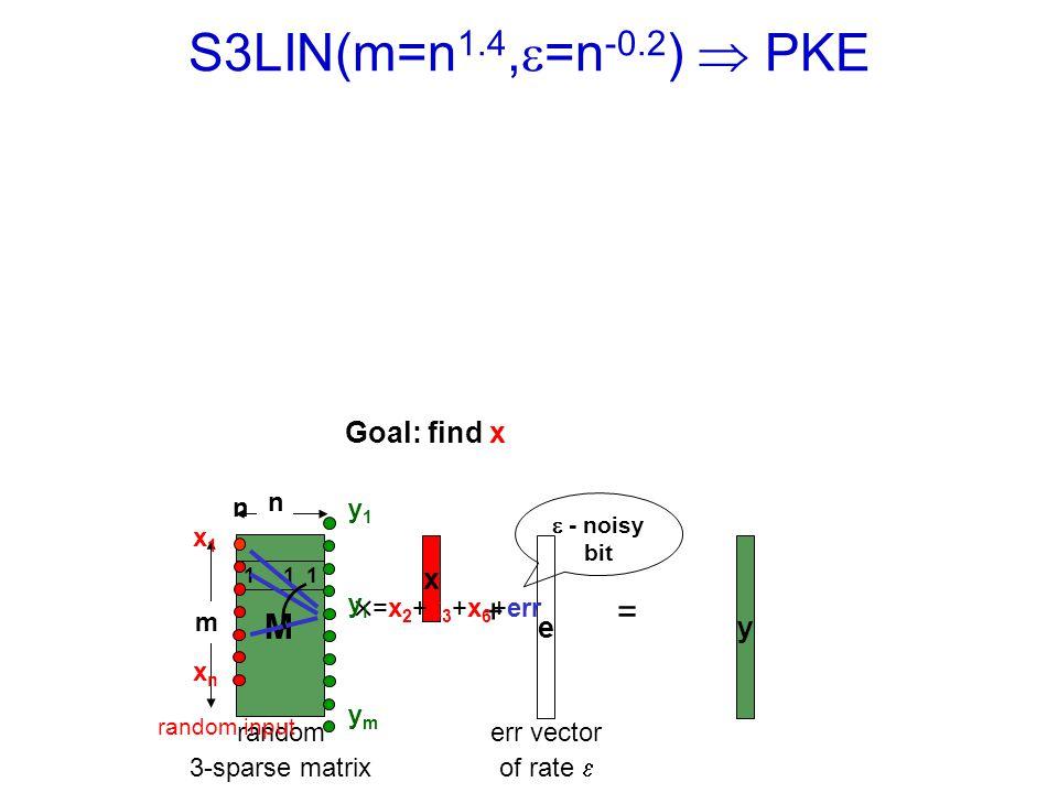 S3LIN(m=n 1.4, =n -0.2 ) PKE Goal: find x y M x += e err vector of rate m n random 3-sparse matrix 1 1 1 n x1xnx1xn =x 2 +x 3 +x 6 +err random input - noisy bit y1yiymy1yiym