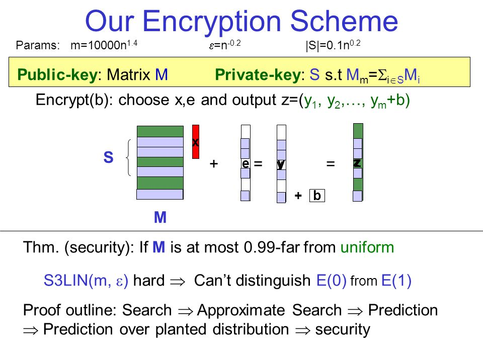 z Our Encryption Scheme Public-key: Matrix M Private-key: S s.t M m = i S M i Thm.