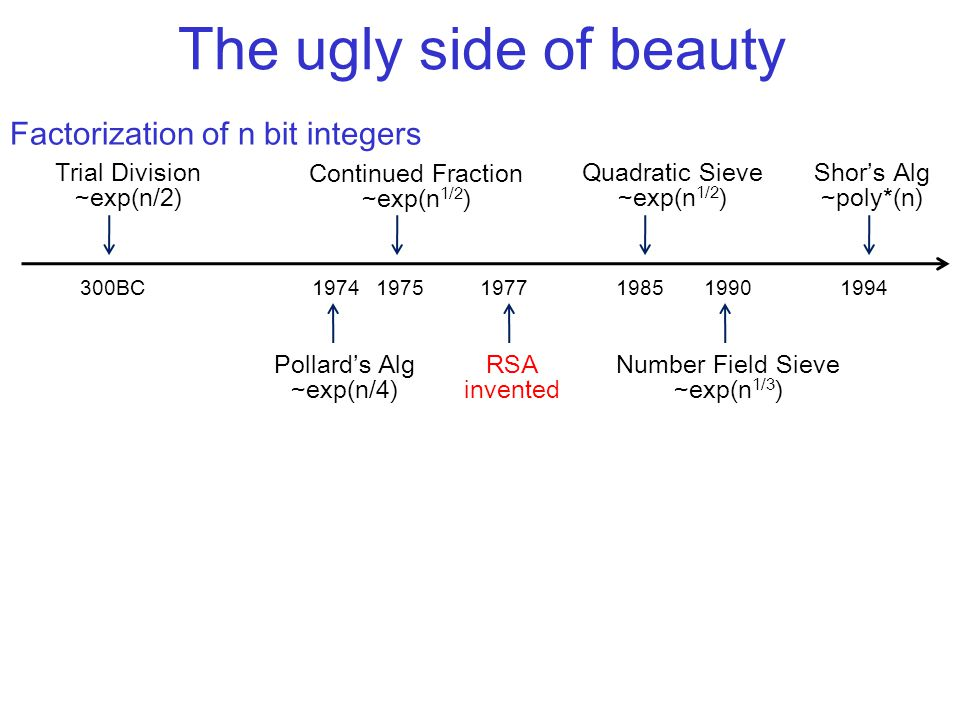 The ugly side of beauty Factorization of n bit integers Trial Division ~exp(n/2) 300BC1974 Pollards Alg ~exp(n/4) 1975 Continued Fraction ~exp(n 1/2 ) 19851977 RSA invented Quadratic Sieve ~exp(n 1/2 ) 1990 Number Field Sieve ~exp(n 1/3 ) 1994 Shors Alg ~poly*(n)
