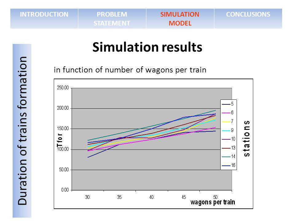 in function of number of wagons per train INTRODUCTIONPROBLEM STATEMENT SIMULATION MODEL CONCLUSIONS Simulation results Duration of trains formation