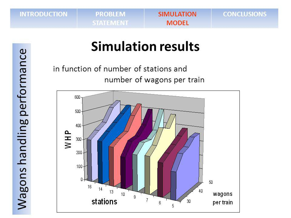 in function of number of stations and number of wagons per train INTRODUCTIONPROBLEM STATEMENT SIMULATION MODEL CONCLUSIONS Simulation results Wagons