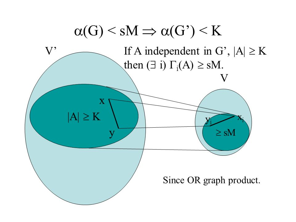 sM |A| K (G) < sM (G) < K V V x x i y yiyi If A independent in G, |A| K then ( i) i (A) sM. Since OR graph product.
