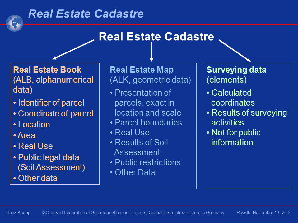 Real Estate Cadastre Real Estate Book (ALB, alphanumerical data) Identifier of parcel Coordinate of parcel Location Area Real Use Public legal data (Soil Assessment) Other data Real Estate Map (ALK, geometric data) Presentation of parcels, exact in location and scale Parcel boundaries Real Use Results of Soil Assessment Public restrictions Other Data Surveying data (elements) Calculated coordinates Results of surveying activities Not for public information Real Estate Cadastre Hans Knoop ISO-based Integration of Geoinformation for European Spatial Data Infrastructure in Germany Riyadh, November 13, 2006