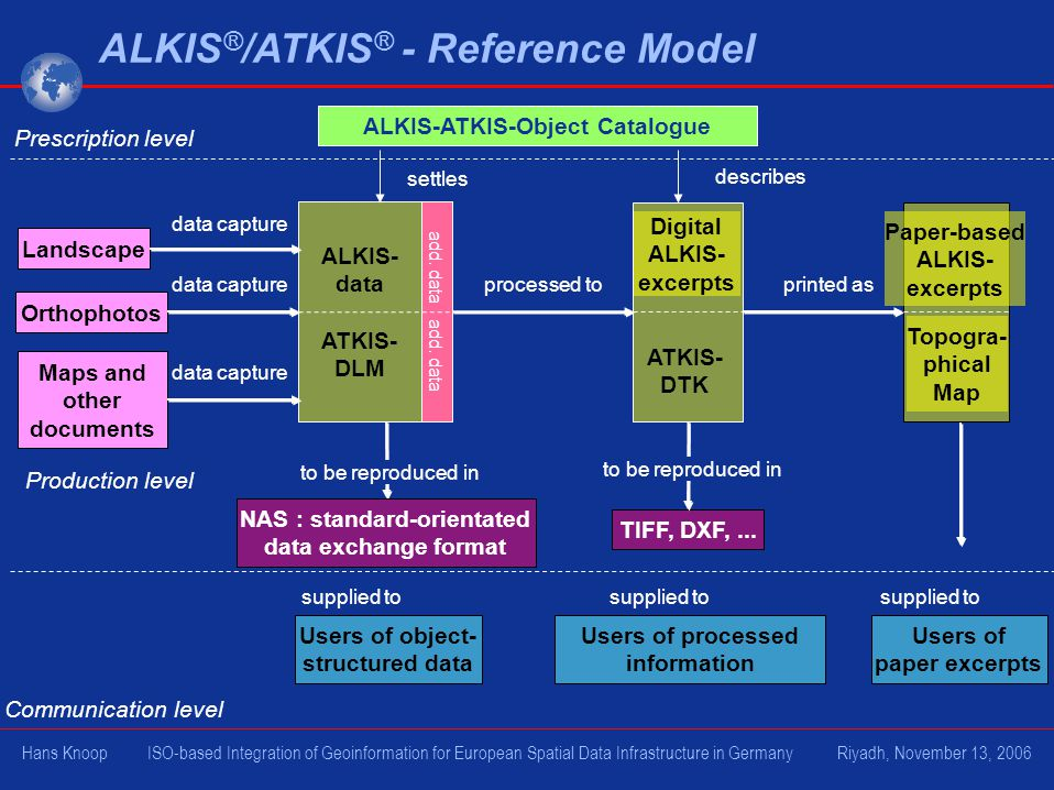 ALKIS ® /ATKIS ® - Reference Model ALKIS- data ATKIS- DLM Landscape Orthophotos Maps and other documents TIFF, DXF,...