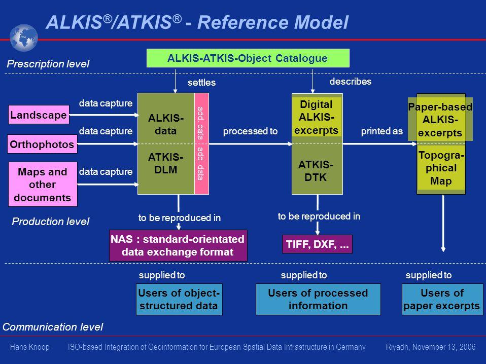 ALKIS ® /ATKIS ® - Reference Model ALKIS- data ATKIS- DLM Landscape Orthophotos Maps and other documents TIFF, DXF,... Prescription level Digital ALKI