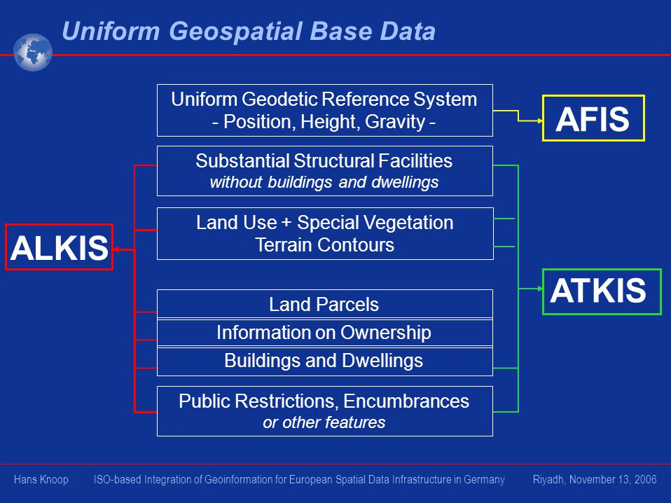 Uniform Geospatial Base Data Buildings and Dwellings Land Use + Special Vegetation Terrain Contours Substantial Structural Facilities without buildings and dwellings Land Parcels Uniform Geodetic Reference System - Position, Height, Gravity - Public Restrictions, Encumbrances or other features Information on Ownership ALKIS AFIS ATKIS Hans Knoop ISO-based Integration of Geoinformation for European Spatial Data Infrastructure in Germany Riyadh, November 13, 2006