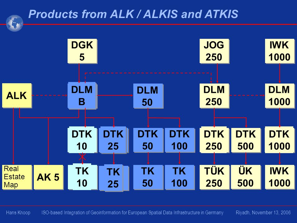 Products from ALK / ALKIS and ATKIS Real Estate Map AK 5 ALK TÜK 250 DTK 250 DTK 500 ÜK 500 DLM 250 JOG 250 DTK 1000 IWK 1000 DLM 1000 IWK 1000 TK 10 TK 25 TK 25 DTK 10 DTK 25 DTK 25 DLM B DLM B DGK 5 TK 50 TK 100 DTK 50 DTK 100 DLM 50 Hans Knoop ISO-based Integration of Geoinformation for European Spatial Data Infrastructure in Germany Riyadh, November 13, 2006