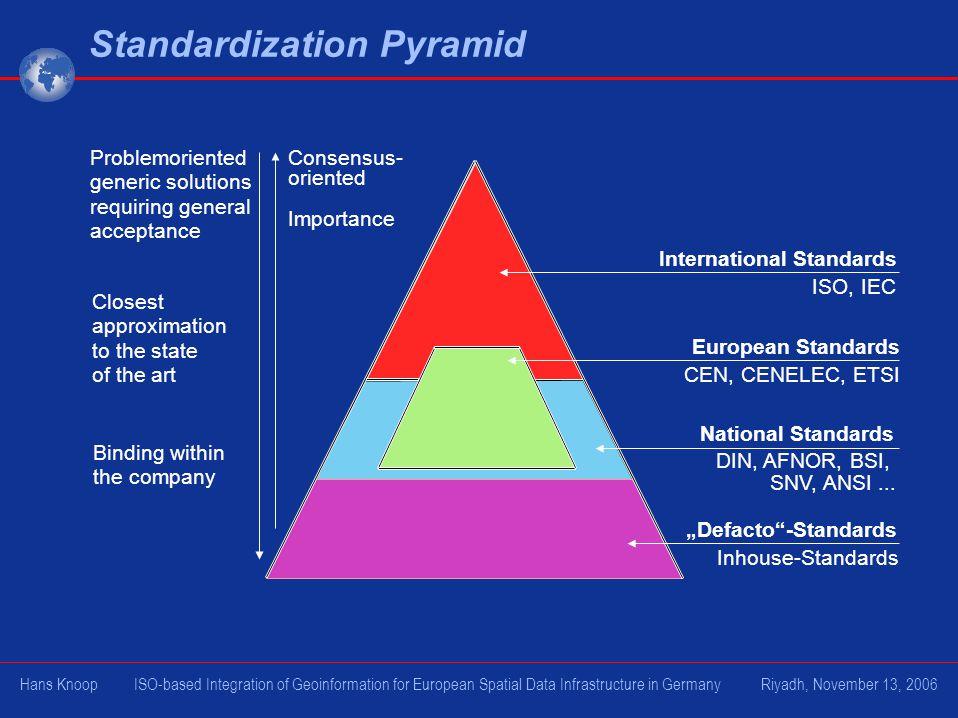 Standardization Pyramid International Standards European Standards National Standards Defacto-Standards Inhouse-Standards DIN, AFNOR, BSI, SNV, ANSI..