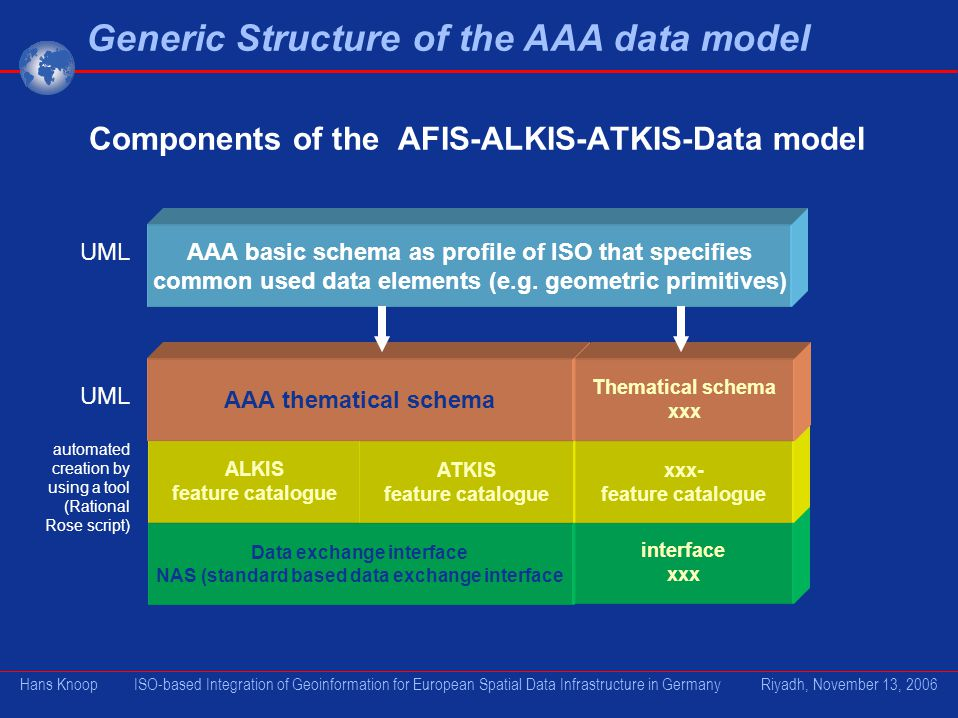 Components of the AFIS-ALKIS-ATKIS-Data model Data exchange interface NAS (standard based data exchange interface AAA basic schema as profile of ISO that specifies common used data elements (e.g.