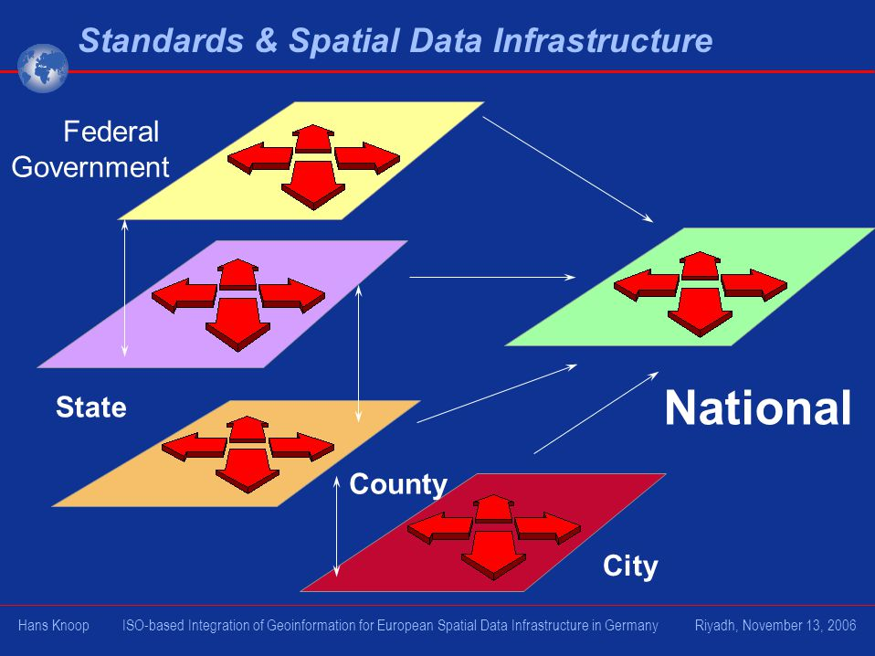 Federal Government National City State County Standards & Spatial Data Infrastructure Hans Knoop ISO-based Integration of Geoinformation for European Spatial Data Infrastructure in Germany Riyadh, November 13, 2006
