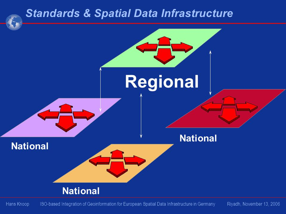 Standards & Spatial Data Infrastructure National Regional Hans Knoop ISO-based Integration of Geoinformation for European Spatial Data Infrastructure in Germany Riyadh, November 13, 2006
