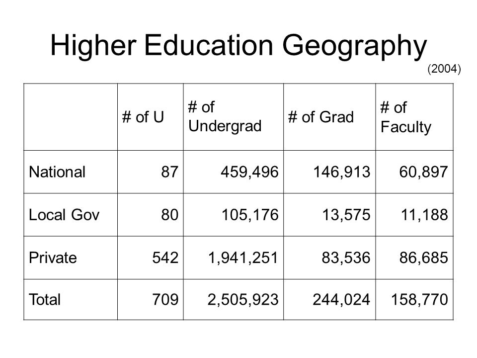 Higher Education Geography # of U # of Undergrad # of Grad # of Faculty National87459,496146,91360,897 Local Gov80105,17613,57511,188 Private5421,941,