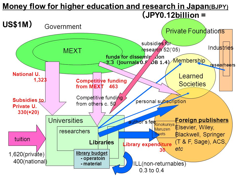 Money flow for higher education and research in Japan (BJPY) JPY0.12billion = US$1M Government MEXT Universities National U. 1,323 researchers Subsidi