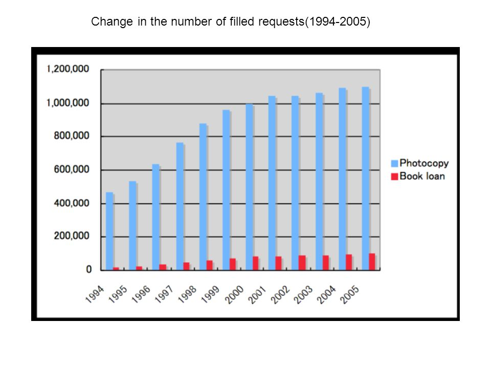 Change in the number of filled requests(1994-2005)
