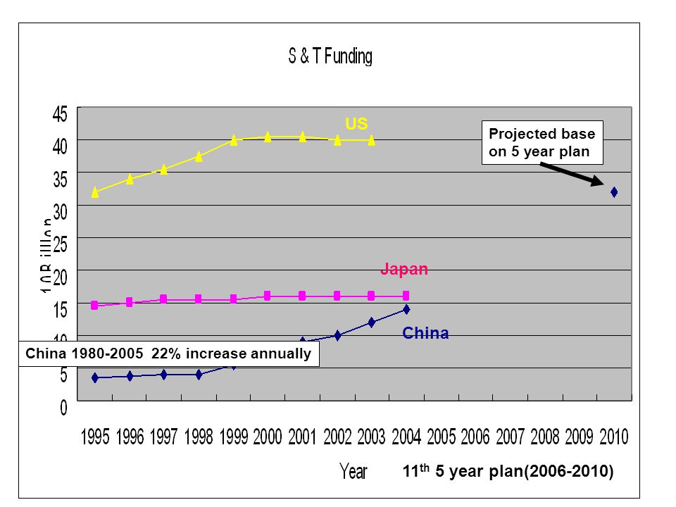 11 th 5 year plan(2006-2010) China 1980-2005 22% increase annually Projected base on 5 year plan US Japan China