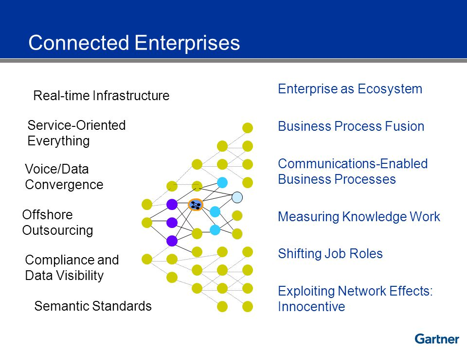Connected Enterprises Real-time Infrastructure Compliance and Data Visibility Voice/Data Convergence Offshore Outsourcing Semantic Standards Service-Oriented Everything Enterprise as Ecosystem Exploiting Network Effects: Innocentive Communications-Enabled Business Processes Measuring Knowledge Work Business Process Fusion Shifting Job Roles