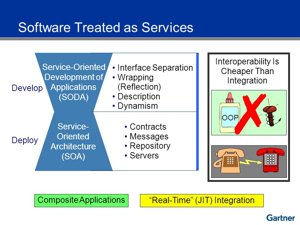 Real-Time (JIT) Integration Composite Applications Develop Deploy Service- Oriented Architecture (SOA) Service-Oriented Development of Applications (SODA) Interface Separation Wrapping (Reflection) Description Dynamism Contracts Messages Repository Servers Interoperability Is Cheaper Than Integration OOP Software Treated as Services