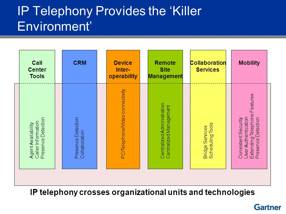 IP Telephony Provides the Killer Environment IP telephony crosses organizational units and technologies Collaboration Services Bridge Services Schedul