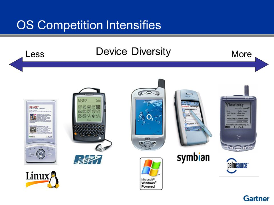 Device Diversity LessMore OS Competition Intensifies