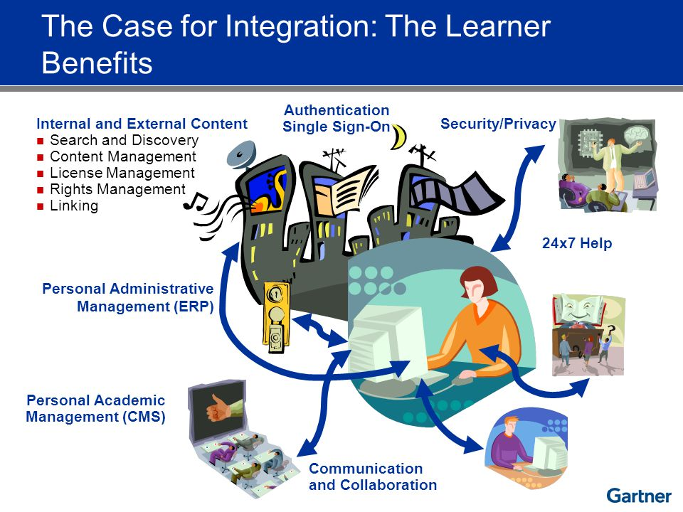 Authentication Single Sign-On Internal and External Content Search and Discovery Content Management License Management Rights Management Linking Personal Administrative Management (ERP) Communication and Collaboration Personal Academic Management (CMS) 24x7 Help Security/Privacy The Case for Integration: The Learner Benefits