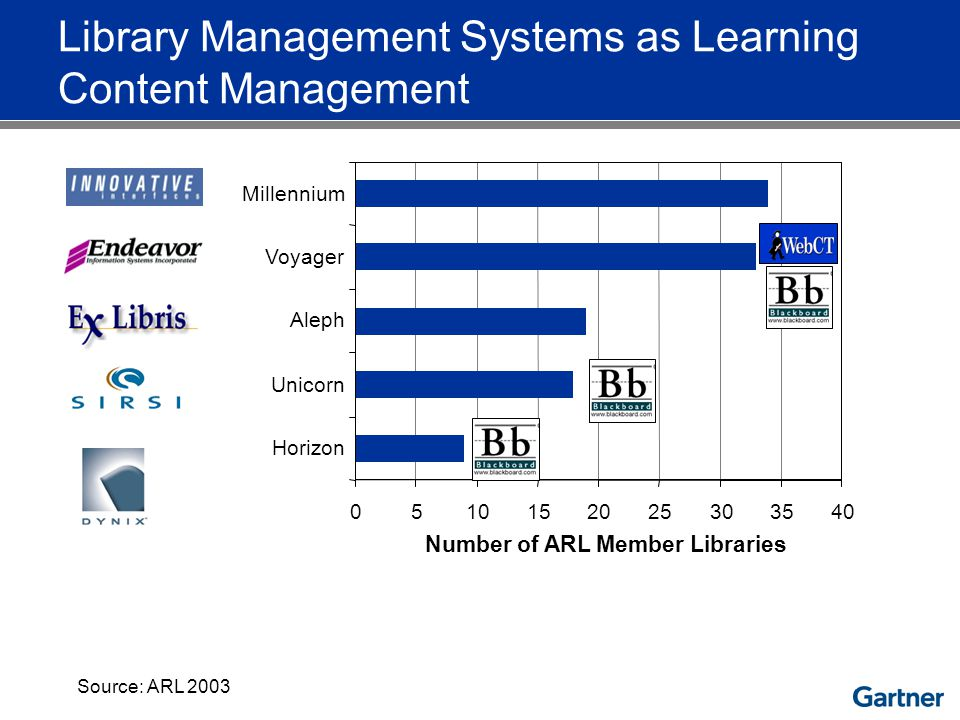 0510152025303540 Horizon Unicorn Aleph Voyager Millennium Number of ARL Member Libraries Library Management Systems as Learning Content Management Source: ARL 2003