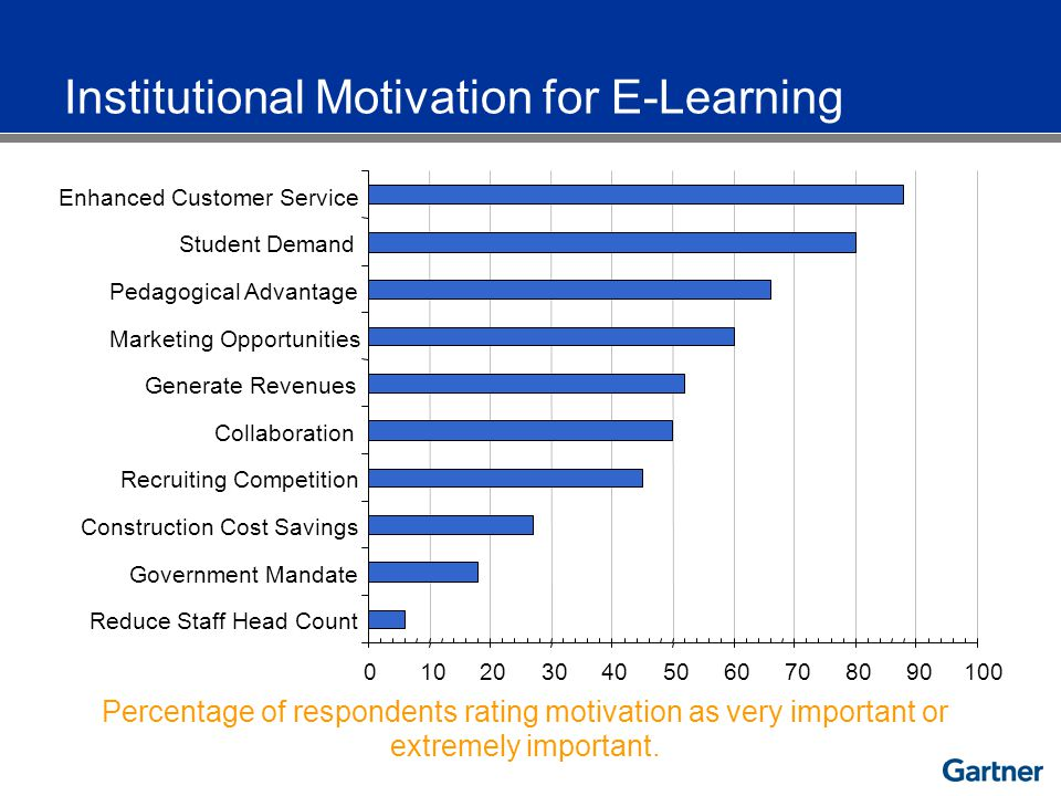 Percentage of respondents rating motivation as very important or extremely important.