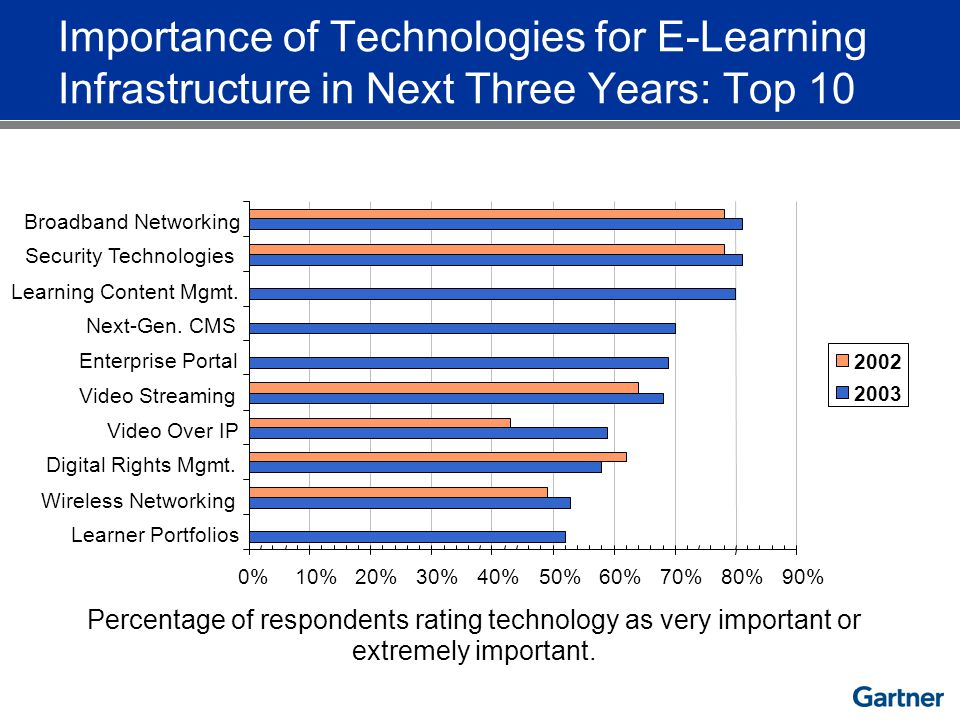 Percentage of respondents rating technology as very important or extremely important. Importance of Technologies for E-Learning Infrastructure in Next