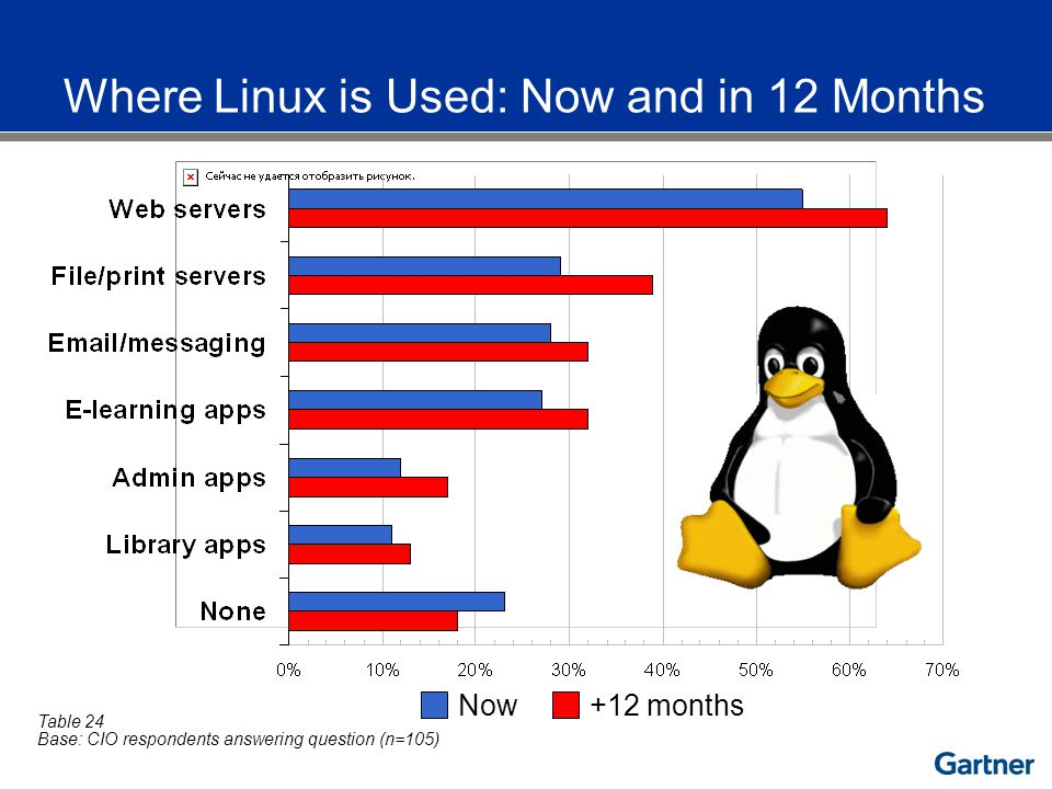 Where Linux is Used: Now and in 12 Months Base: CIO respondents answering question (n=105) Table 24 No Now+12 months