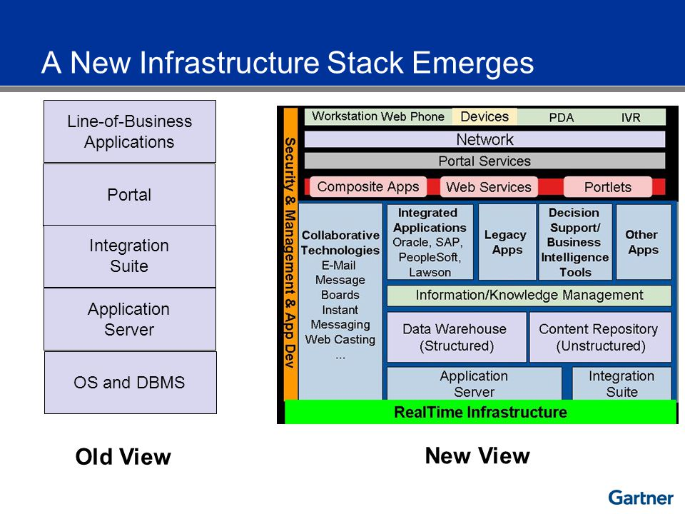 OS and DBMS Application Server Portal Integration Suite Line-of-Business Applications Old View New View A New Infrastructure Stack Emerges