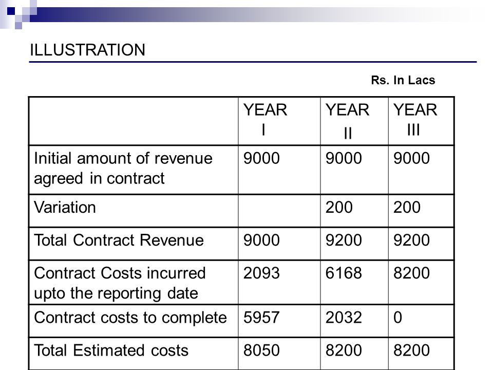 ILLUSTRATION YEAR I YEAR II YEAR III Initial amount of revenue agreed in contract 9000 Variation200 Total Contract Revenue90009200 Contract Costs incu
