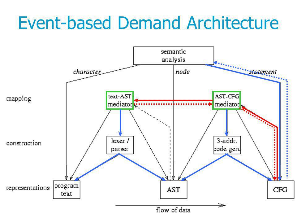 23 Event-based Demand Architecture
