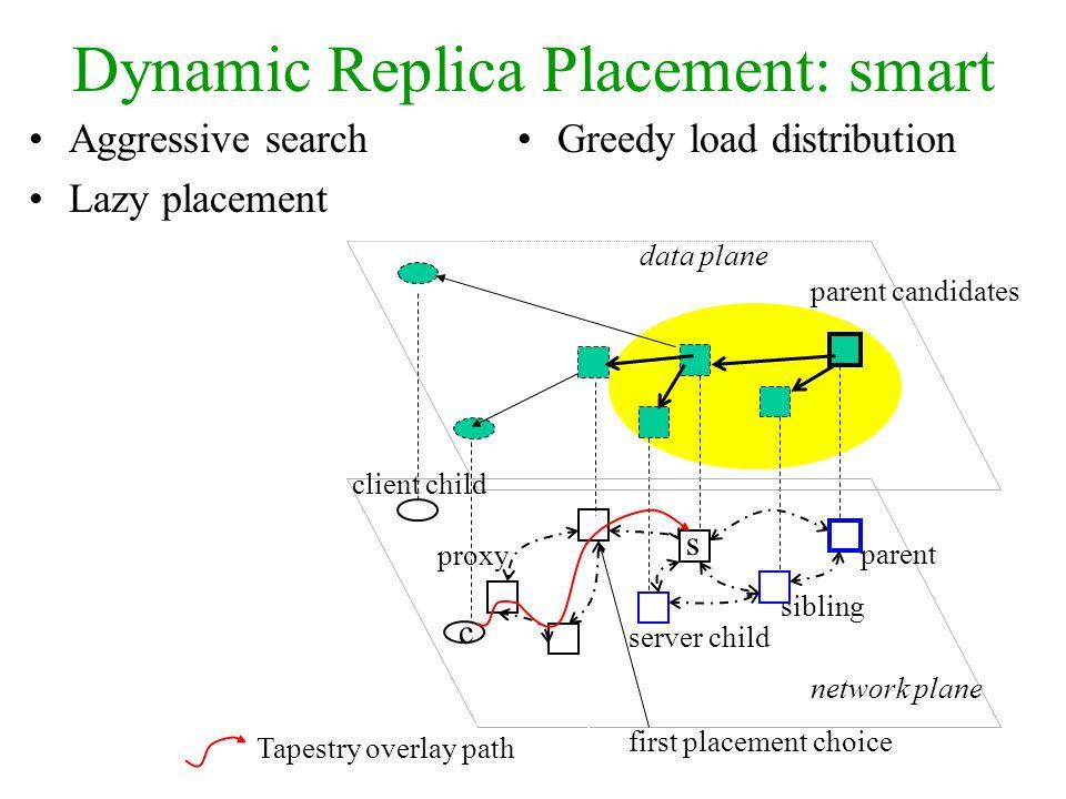Dynamic Replica Placement: smart Aggressive search Lazy placement Greedy load distribution data plane parent candidates network plane c s parent sibli
